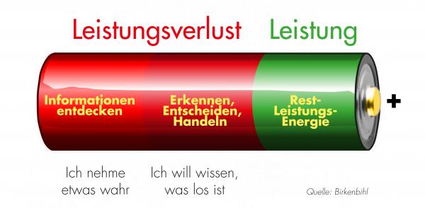Batterie_Birkenbihl